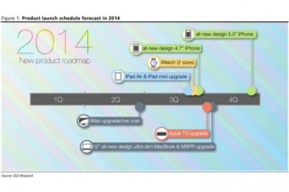 KGI Sec Apple Roadmap