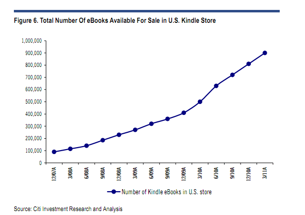 kindle-ebooks-chart