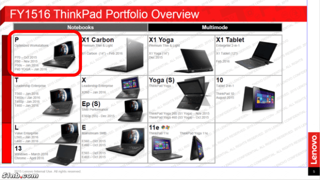 leaked roadmap suggests new thinkpad x  lineup from lenovo leak jpg