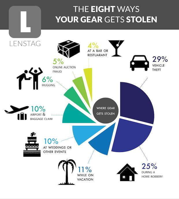 nikon d  canon make top lenstags stolen camera list lenstag infographic