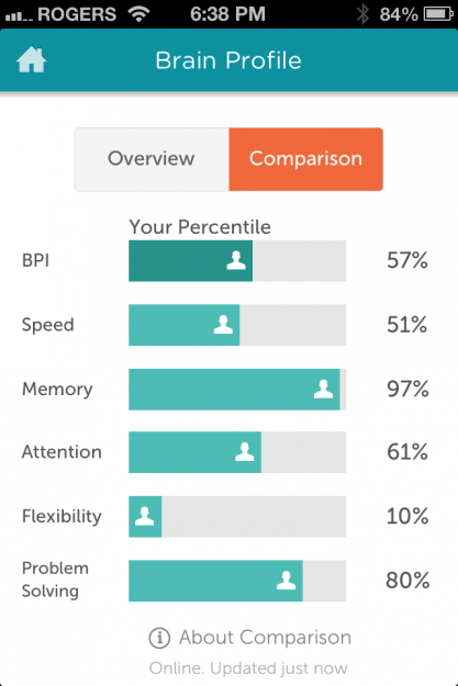 http://thepinstripedsuit.com/how-useful-are-brain-training-games-like-lumosity/