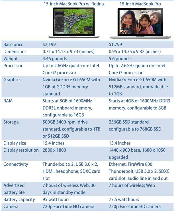 Comparing the new Apple MacBook Pro with Retina to the standard model