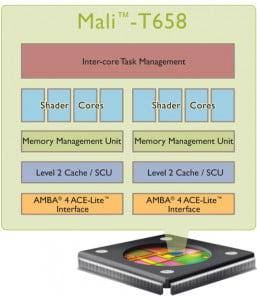 ARM Mali-T658 Chip Diagram