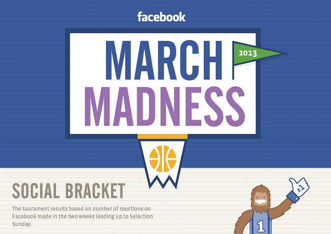 march madness facebook