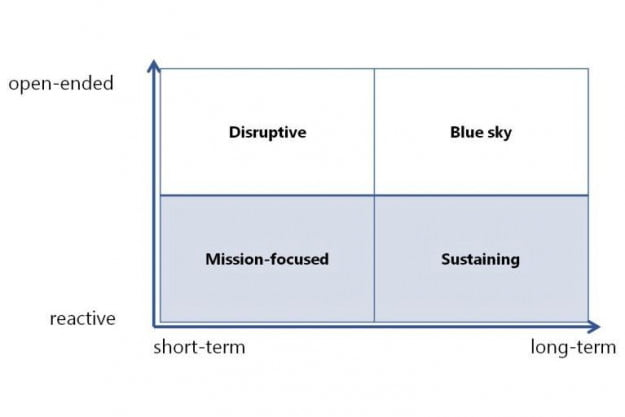 Microsoft lab quadrant graph