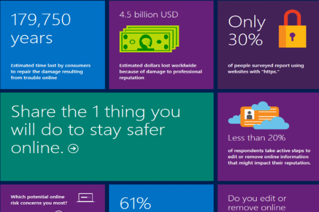 microsoft releases computing safety index report security