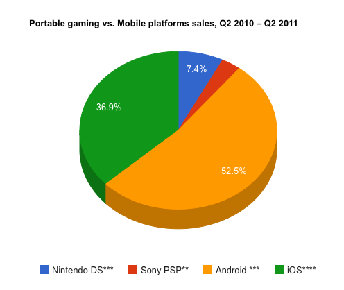 Mobile gaming platforms compared to mobile platforms, sales 2q2011-2q2011