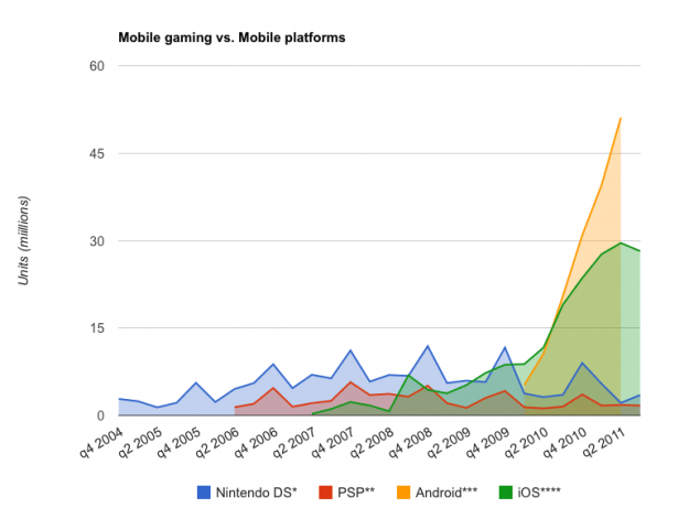 Mobile gaming platforms compared to mobile platforms by units sold