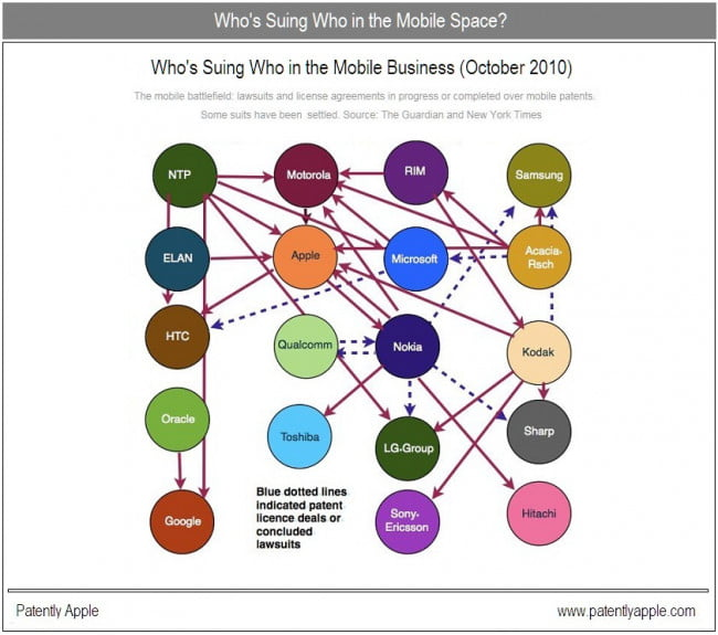 mobile-lawsuits-who-is-suing-who-patently-apple-chart