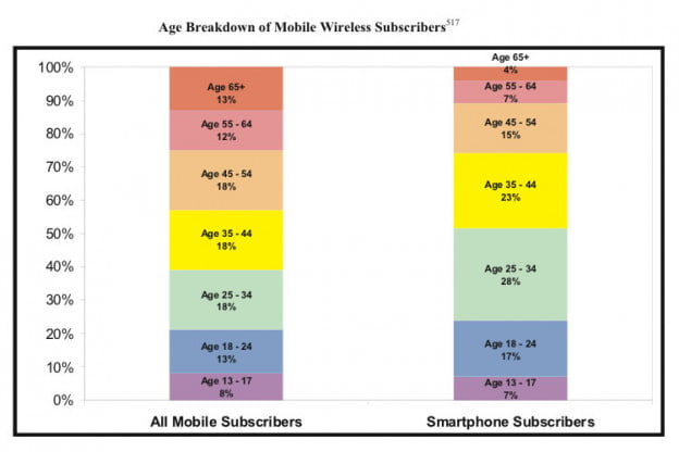 FCC 15th mobiel competition report subscribers by age