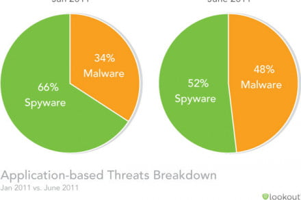 Lookout Mobile Threat report app threats