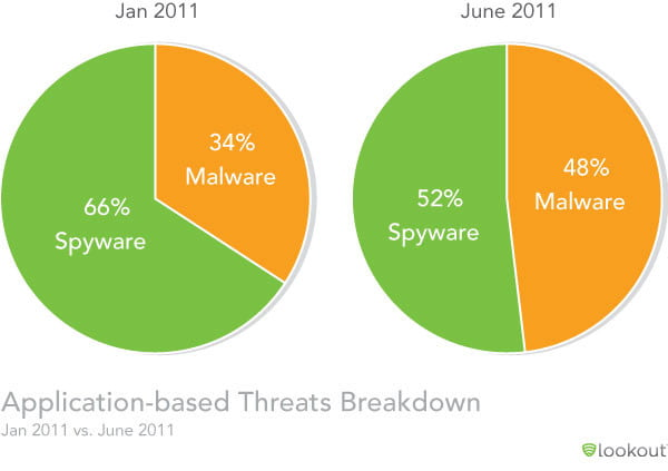 Lookout Mobile Threat report infected apps