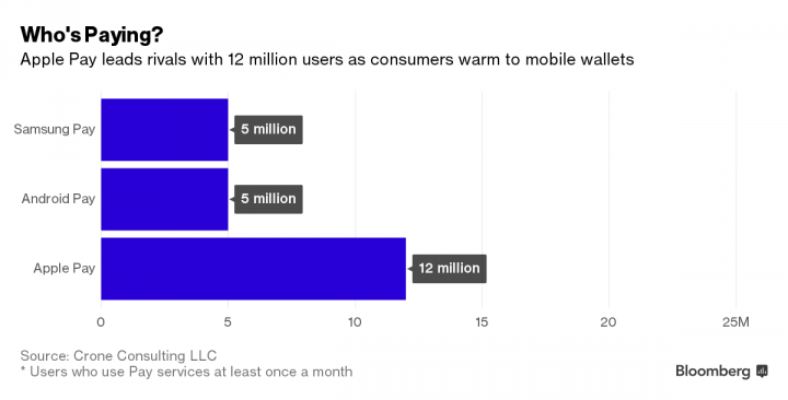 Mobile_Payments_Total_Users_March_2016