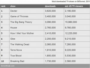 most-pirated-tv-shows-2011