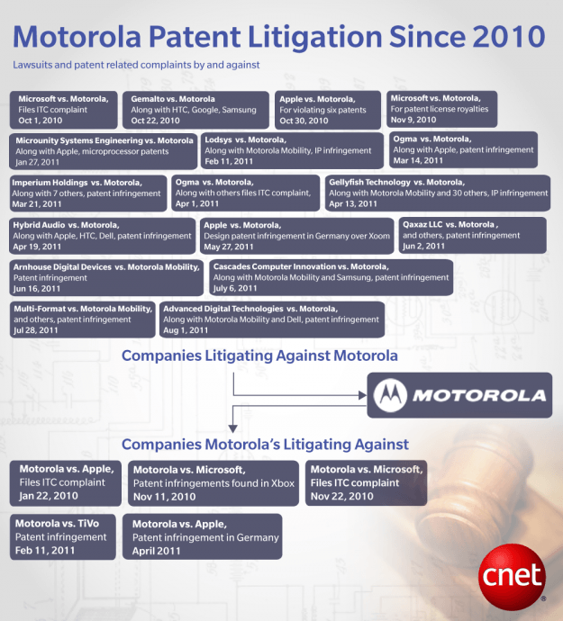 motorola-patent-lawsuits-infographic-cnet