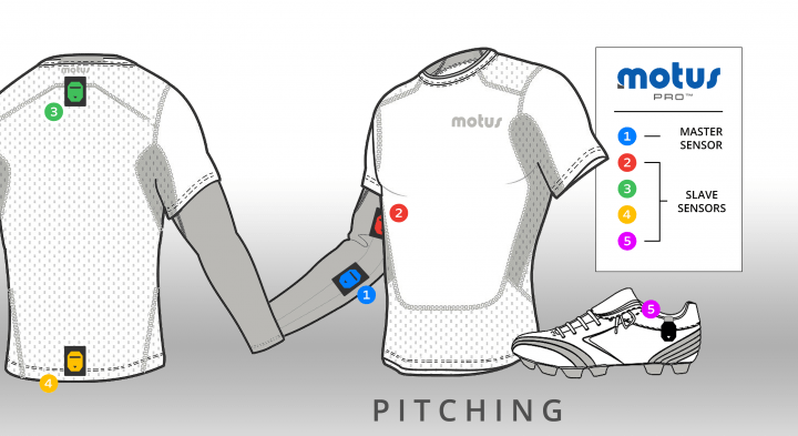 motusglobal introduces motuspro tracking for baseball motus pro ching pitching overview