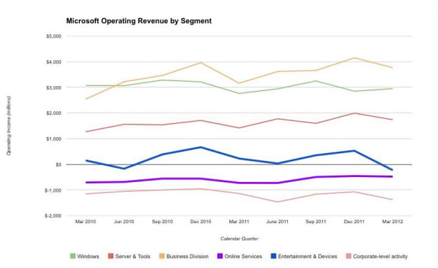 Microsoft Operating Revenue (all segments) 3Q2010 - 3Q2012