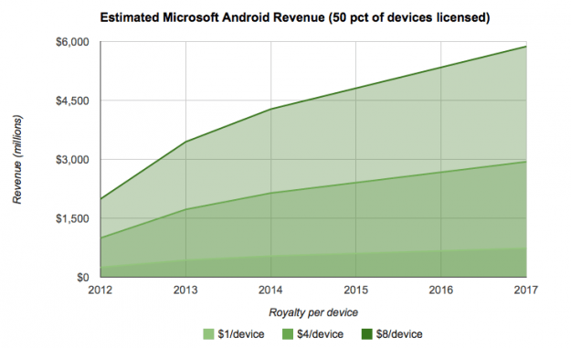 Microsoft revenue from Android licensing (estimates)