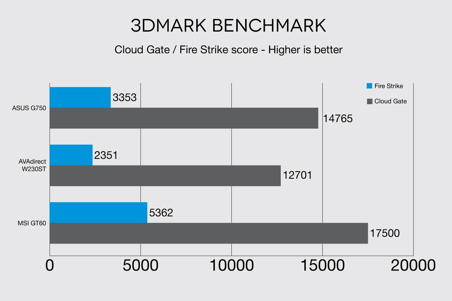 MSI Global GT60 Dominator Pro 3DMark Benchmark