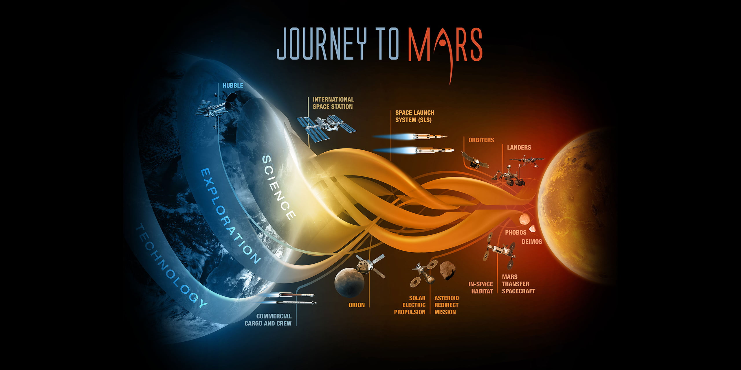 a journey to space Understanding space weather is a crucial step for safeguarding earth's economy, and for future missions to other planets material from coronal mass ejections usually takes several hours or days to traverse the distance between the sun and earth.