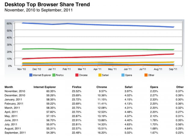 Net Applications browser trends Sept 2011