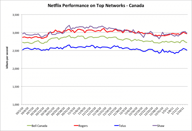 netflix-best-performing-isp-chart-canada-jan-2011