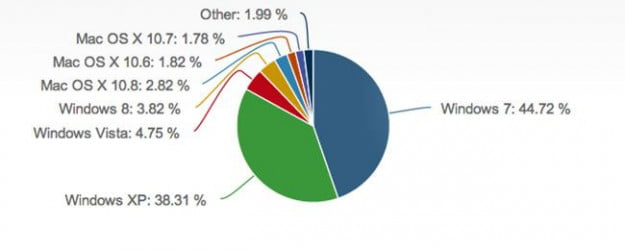 netmarketshare-windows8-april