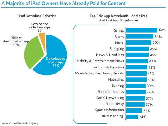 nielsen-2010-ipad-tablet-usage-chart