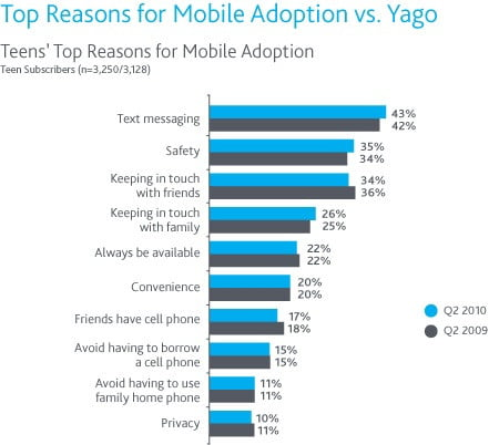 nielsen  top reasons for teen mobile adoptions chart