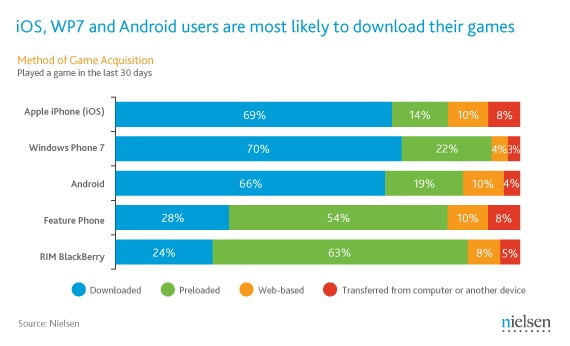 nielsen-2011-smartphone-game-downloads