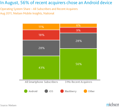 nielsen-android-smartphone-iphone