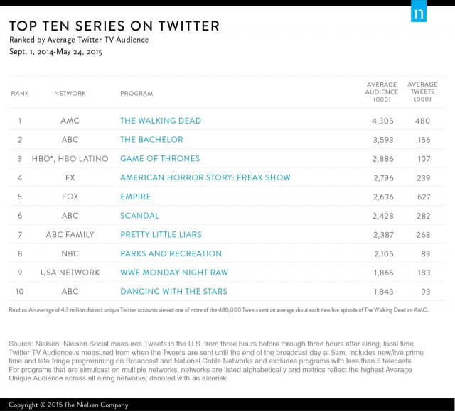 nielsen-top-ten-series-twitter-2014-2015