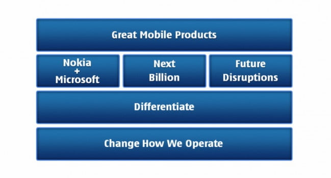 nokia-plan-to-move-forward