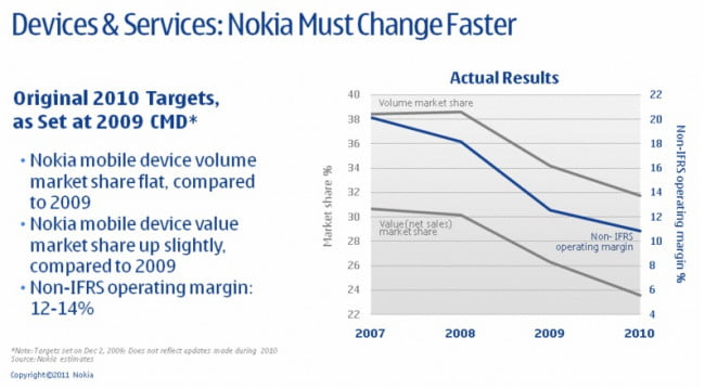 nokia-plan-to-move-forward-bad-revenue