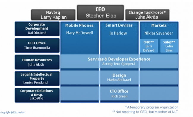 nokia-plan-to-move-forward-executive-chart