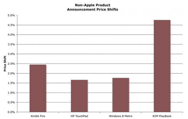 Non-Apple product announcement stock price shifts