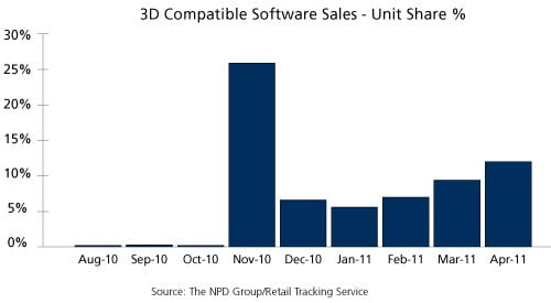 npd-graph-3d-compatible-software-sales-2011