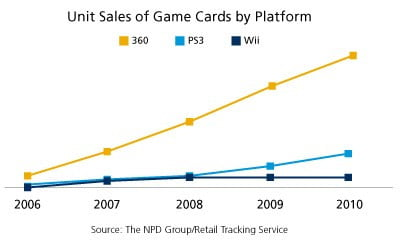 npd-graph-online-game-card-sales-2011