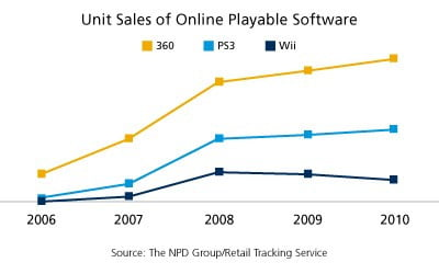 npd-graph-online-game-sales-2011