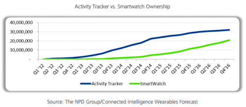 NPD - smartwatches and activity trackers