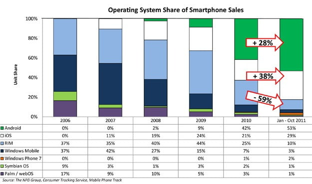 npd-us-smartphone-os-marketshare-oct2011