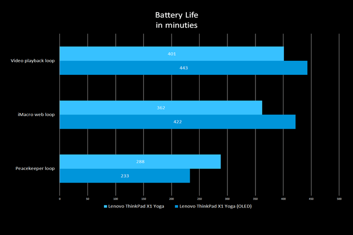 OLED-Laptop-Graph-Battery-Life-Minutes