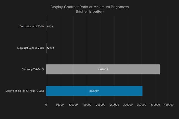 OLED-Laptop-Graph-Display-Contrast-Ratio