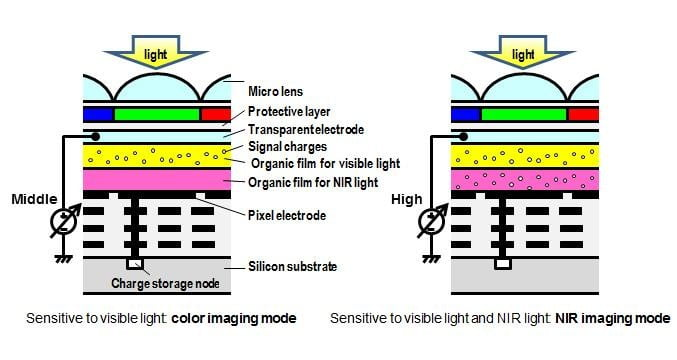 Panasonic Details Sensor That Can Capture Both Visible And
