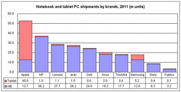 PC-sales-2011-apple-takes-lead-digitimes-chart
