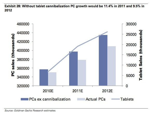 pc-sales-cannibalized-by-tablets-chart-bill-shopes-goldman-sachs-2010