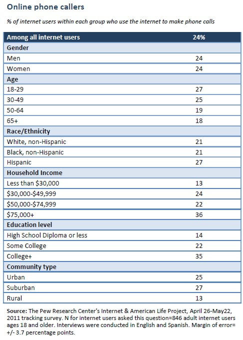 pew-internet-phone-calls-demographic-chart-2011