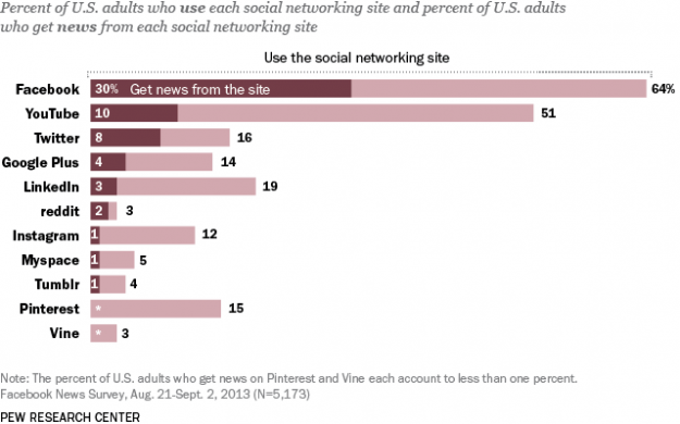 pew-research-social-media-facebook-news