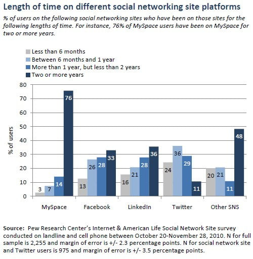 pew-social-networking-how-long-users-have-been-online