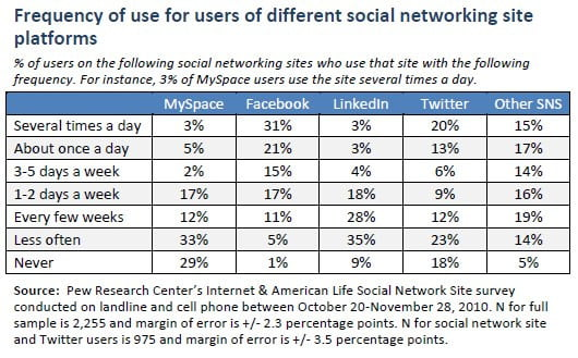pew-social-networking-how-often-visit